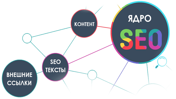 Read more about the article Сбор семантического ядра