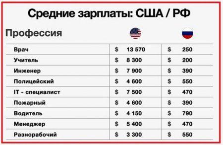 tablica-zarabotok-v-dollarah-2021