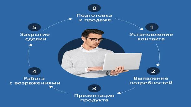 Read more about the article Система продаж на консультациях